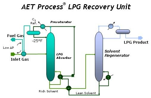 Lpg Recovery Process From Natural Gas